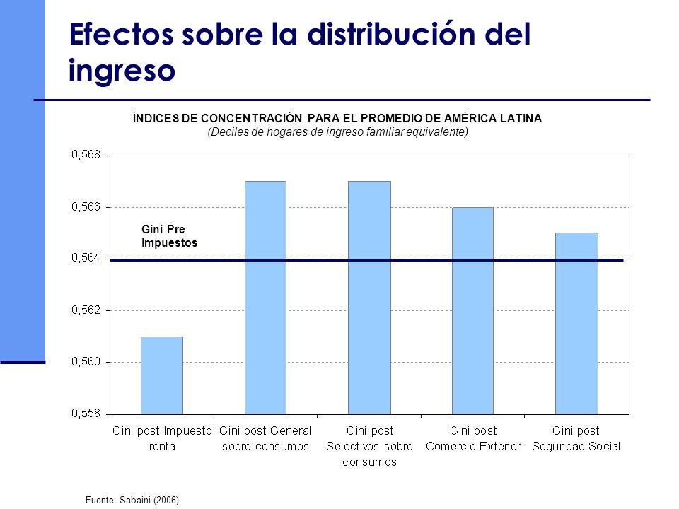 Efectos sobre la distribución del ingreso ÍNDICES DE CONCENTRACIÓN PARA EL PROMEDIO DE AMÉRICA LATINA (Deciles de hogares de ingreso familiar equivalente) Fuente: Sabaini (2006) Gini Pre Impuestos