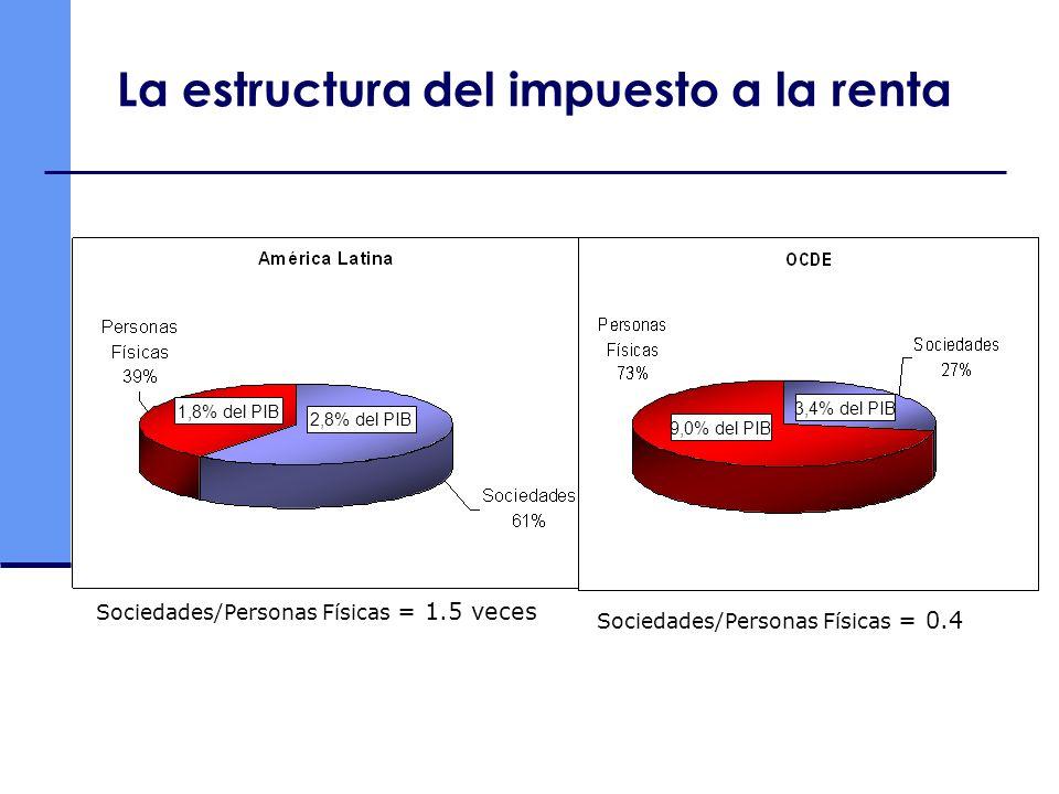 La estructura del impuesto a la renta Sociedades/Personas Físicas = 1.5 veces 1,8% del PIB 2,8% del PIB Sociedades/Personas Físicas = 0.4 9,0% del PIB 3,4% del PIB