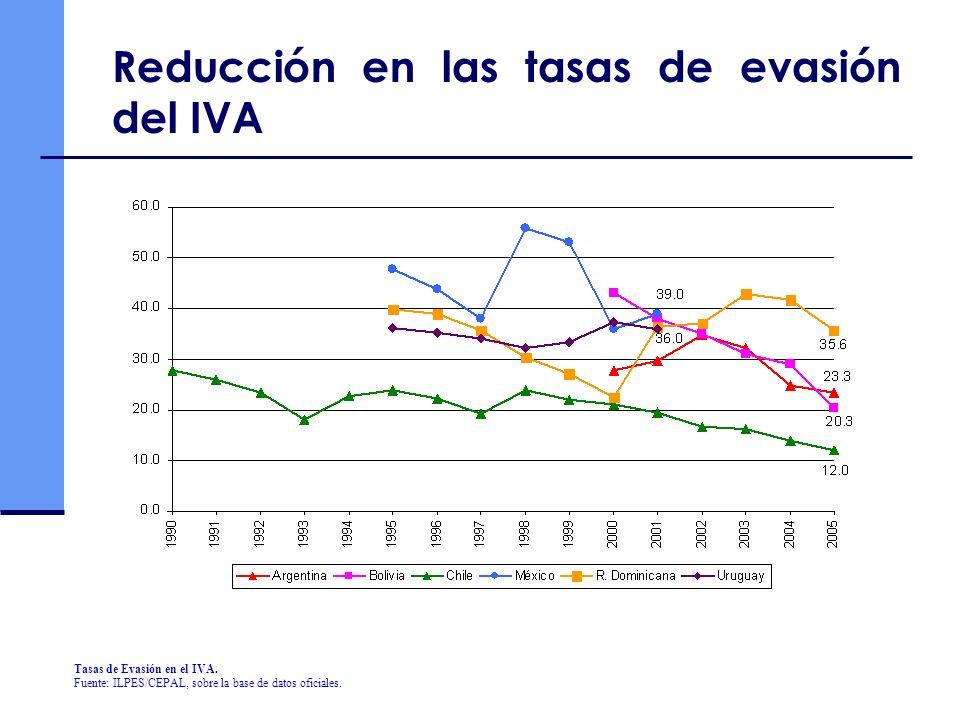 Reducción en las tasas de evasión del IVA Tasas de Evasión en el IVA.