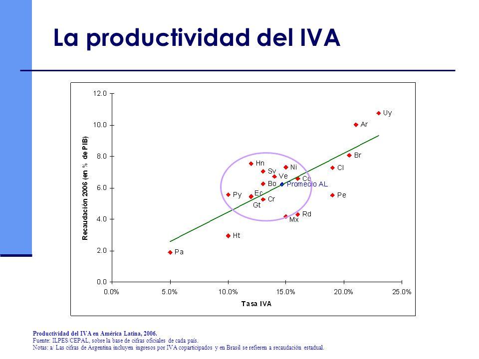 Productividad del IVA en América Latina, 2006. Fuente: ILPES/CEPAL, sobre la base de cifras oficiales de cada país. Notas: a/ Las cifras de Argentina