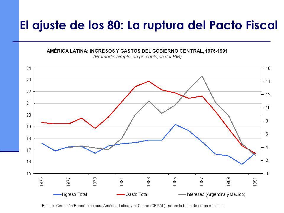AMÉRICA LATINA: INGRESOS Y GASTOS DEL GOBIERNO CENTRAL, 1975-1991 (Promedio simple, en porcentajes del PIB) El ajuste de los 80: La ruptura del Pacto