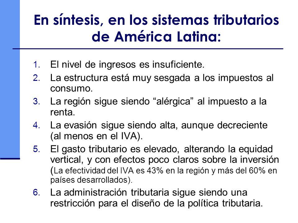 En síntesis, en los sistemas tributarios de América Latina: 1. El nivel de ingresos es insuficiente. 2. La estructura está muy sesgada a los impuestos