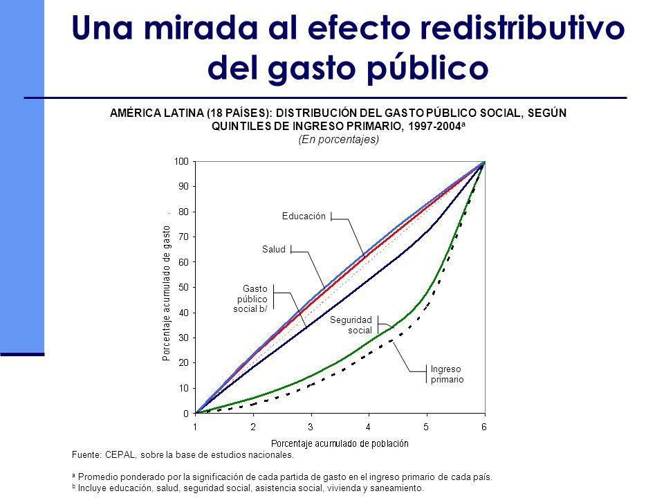 Una mirada al efecto redistributivo del gasto público AMÉRICA LATINA (18 PAÍSES): DISTRIBUCIÓN DEL GASTO PÚBLICO SOCIAL, SEGÚN QUINTILES DE INGRESO PRIMARIO, 1997-2004 a (En porcentajes) Fuente: CEPAL, sobre la base de estudios nacionales.