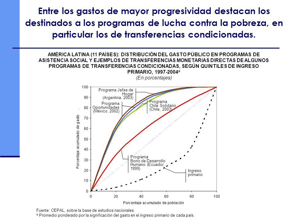 Entre los gastos de mayor progresividad destacan los destinados a los programas de lucha contra la pobreza, en particular los de transferencias condic