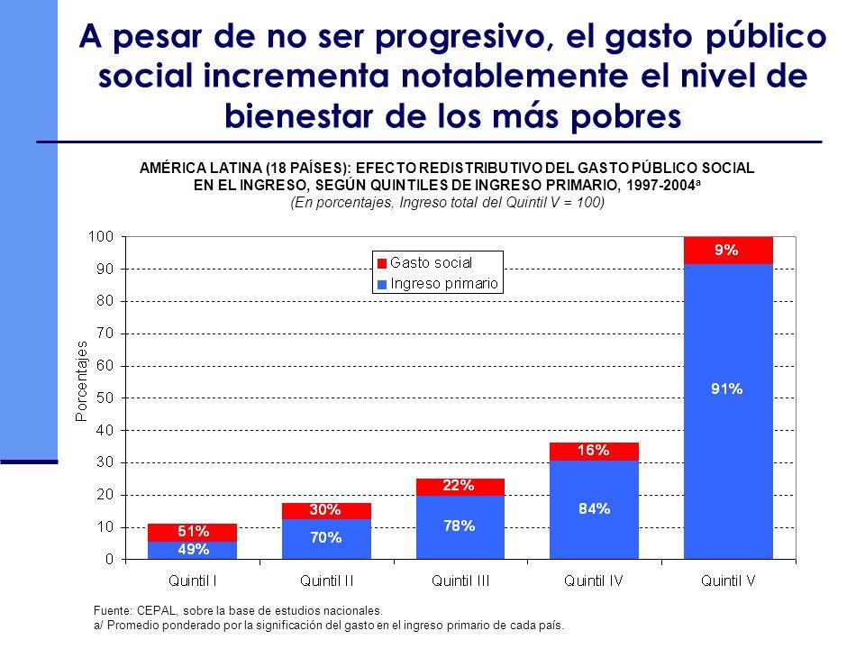 A pesar de no ser progresivo, el gasto público social incrementa notablemente el nivel de bienestar de los más pobres AMÉRICA LATINA (18 PAÍSES): EFECTO REDISTRIBUTIVO DEL GASTO PÚBLICO SOCIAL EN EL INGRESO, SEGÚN QUINTILES DE INGRESO PRIMARIO, 1997-2004 a (En porcentajes, Ingreso total del Quintil V = 100) Fuente: CEPAL, sobre la base de estudios nacionales.