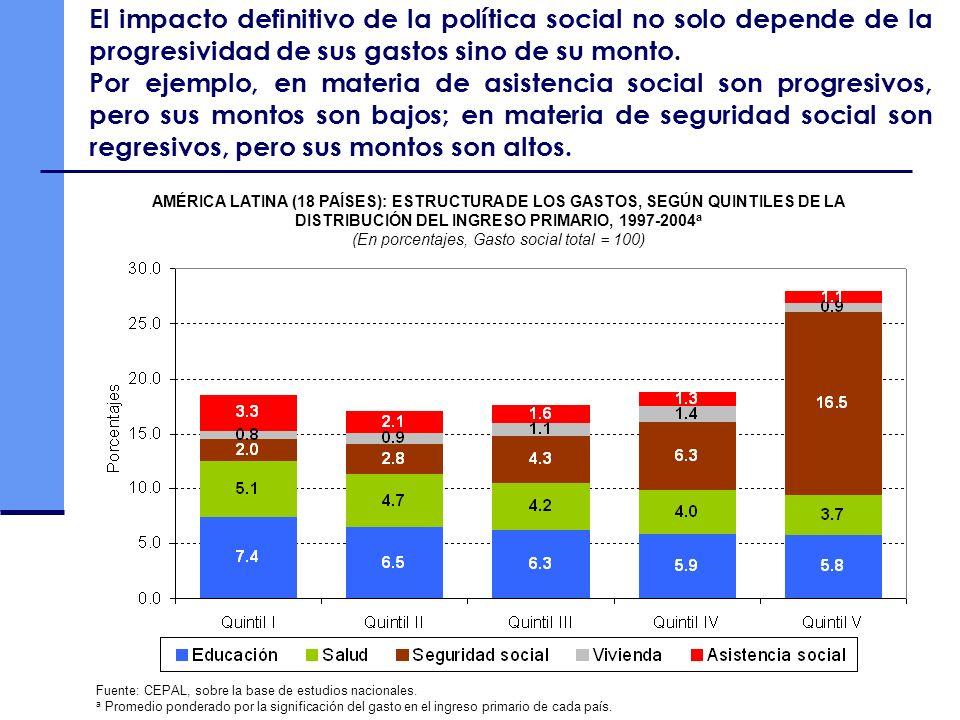 El impacto definitivo de la política social no solo depende de la progresividad de sus gastos sino de su monto. Por ejemplo, en materia de asistencia