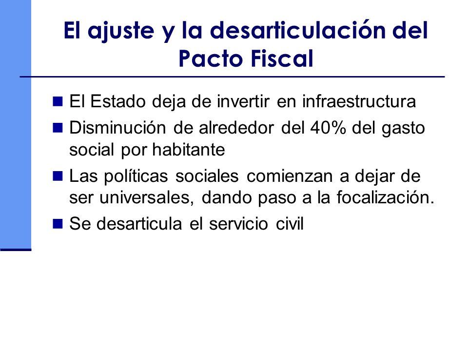 El ajuste y la desarticulación del Pacto Fiscal El Estado deja de invertir en infraestructura Disminución de alrededor del 40% del gasto social por habitante Las políticas sociales comienzan a dejar de ser universales, dando paso a la focalización.