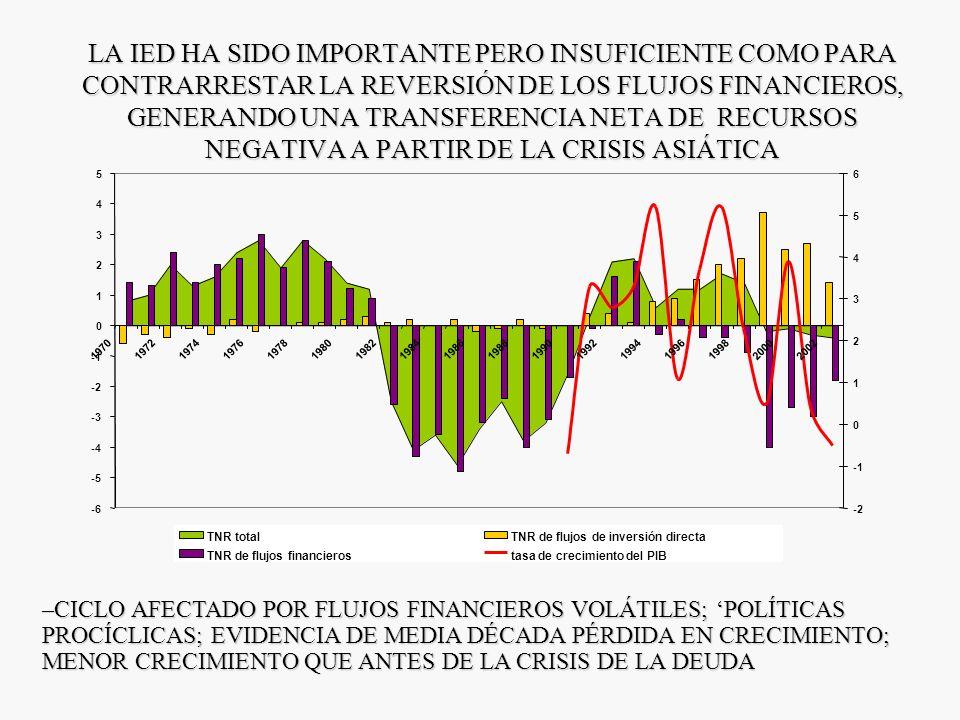 UNA DÉCADA DE LUCES Y SOMBRAS Aspectos negativos - El crecimiento económico ha sido insuficiente e inestable; las crisis financieras han sido frecuent