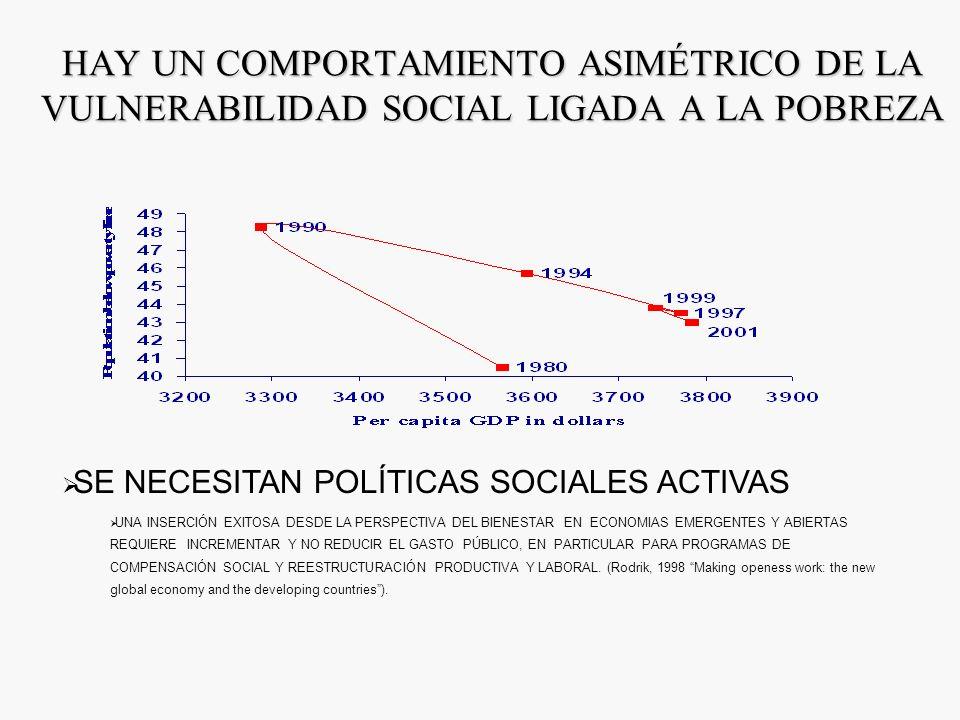 La mayoría de los países ha experimentado un deterioro de la distribución del ingreso