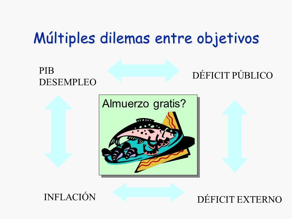 Múltiples dilemas entre objetivos PIB DESEMPLEO INFLACIÓN DÉFICIT PÚBLICO DÉFICIT EXTERNO