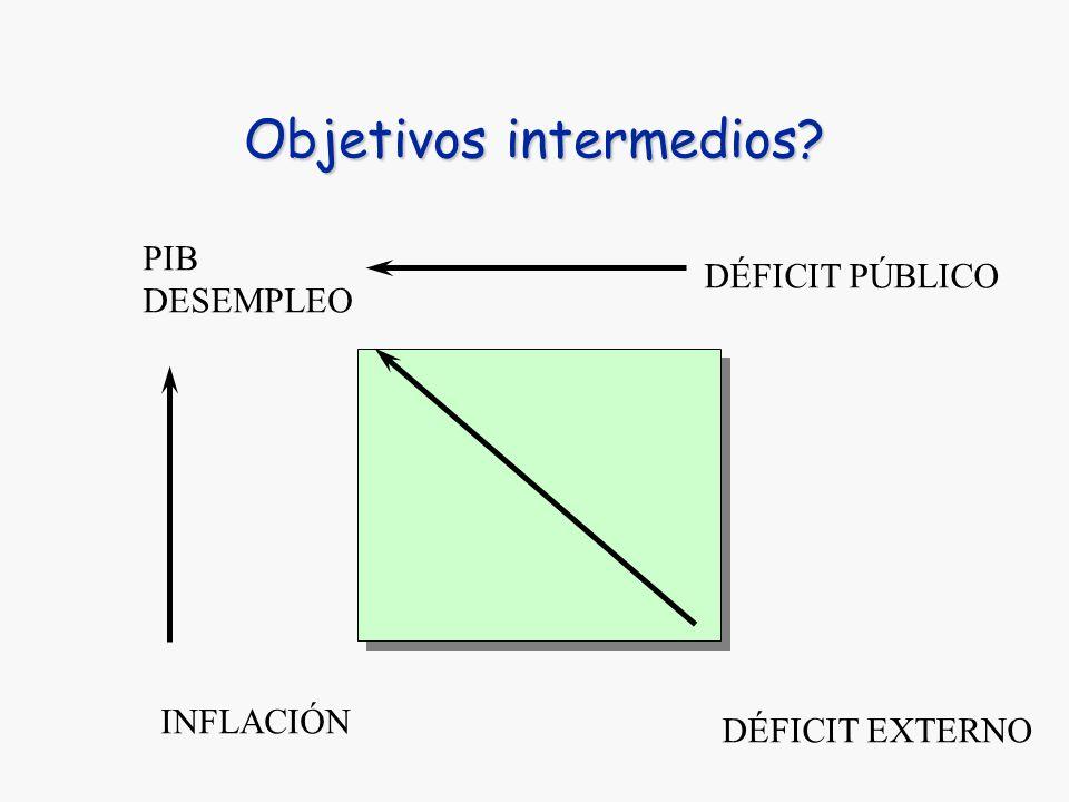 Múltiples dilemas entre objetivos PIB DESEMPLEO INFLACIÓN DÉFICIT PÚBLICO DÉFICIT EXTERNO Almuerzo gratis?