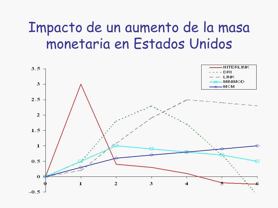 Efectos de una expansión nominal de la cantidad de dinero p T PIB
