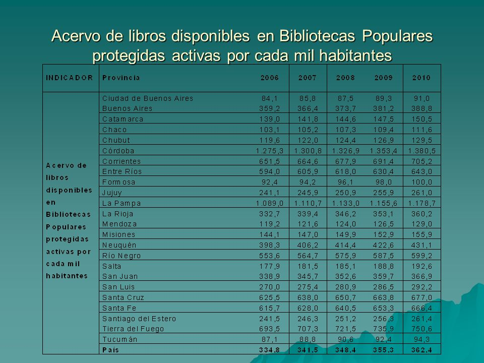 Significado del indicador: cantidad total de libros disponibles en las Bibliotecas Populares protegidas activas por cada mil habitantes por provincia.