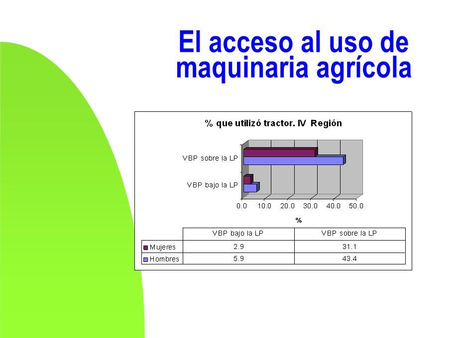 El acceso al uso de maquinaria agrícola