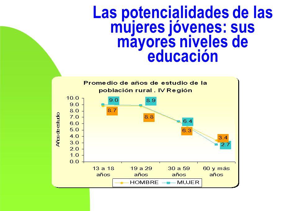 Las potencialidades de las mujeres jóvenes: sus mayores niveles de educación