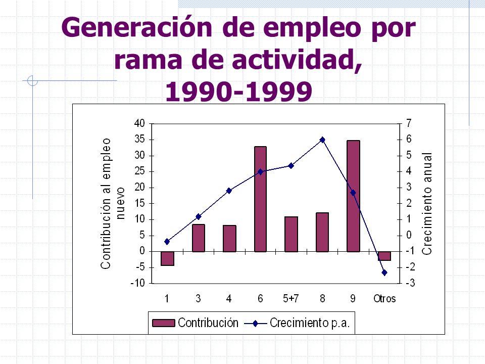 Generación de empleo por rama de actividad, 1990-1999