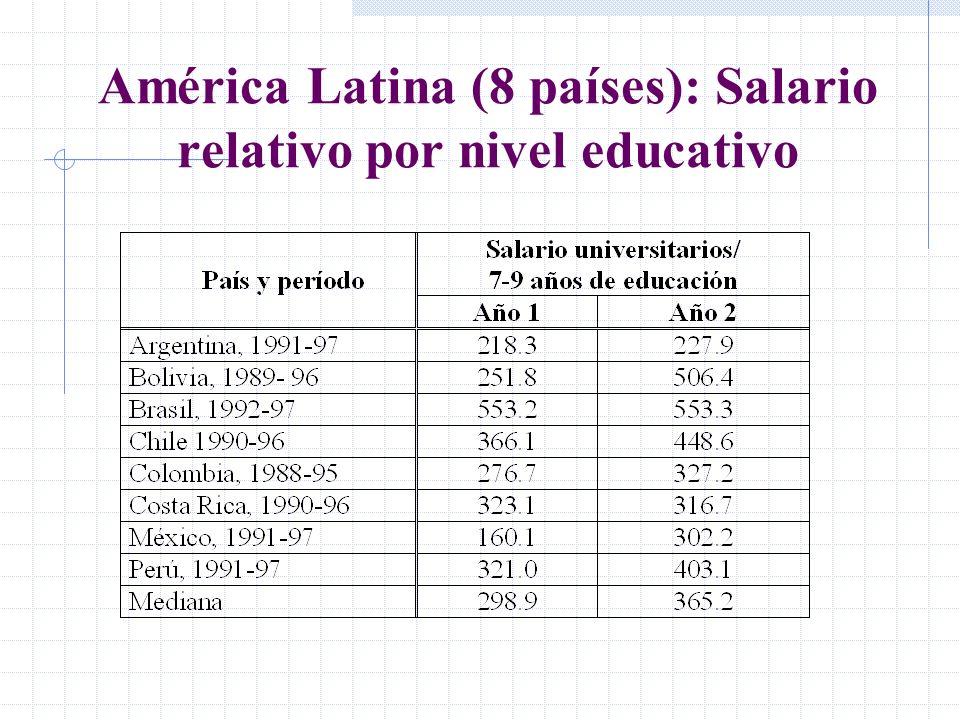 América Latina (8 países): Salario relativo por nivel educativo