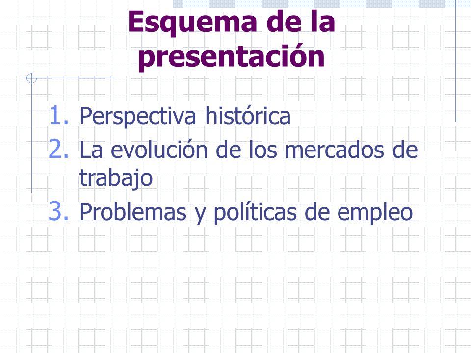 Esquema de la presentación 1. Perspectiva histórica 2.