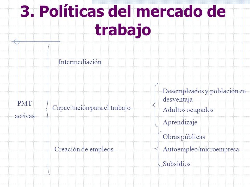 Intermediación Capacitación para el trabajo Creación de empleos Desempleados y población en desventaja Adultos ocupados Aprendizaje Obras públicas Autoempleo/microempresa Subsidios PMT activas 3.