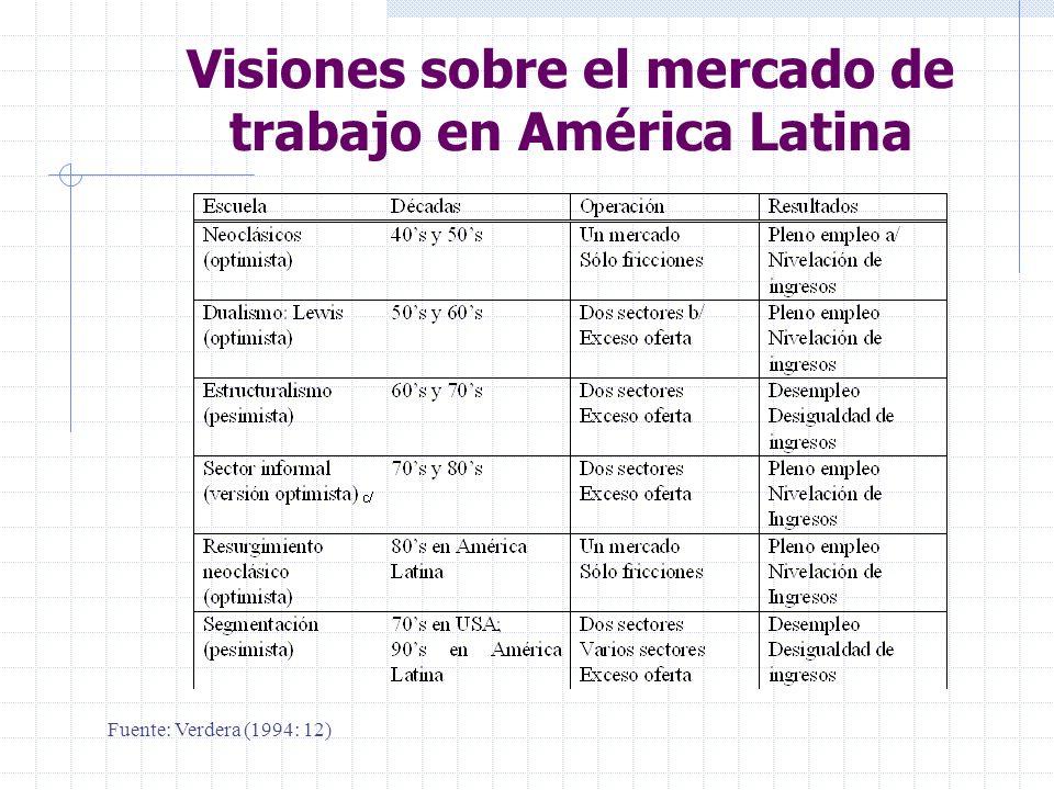 Visiones sobre el mercado de trabajo en América Latina Fuente: Verdera (1994: 12)