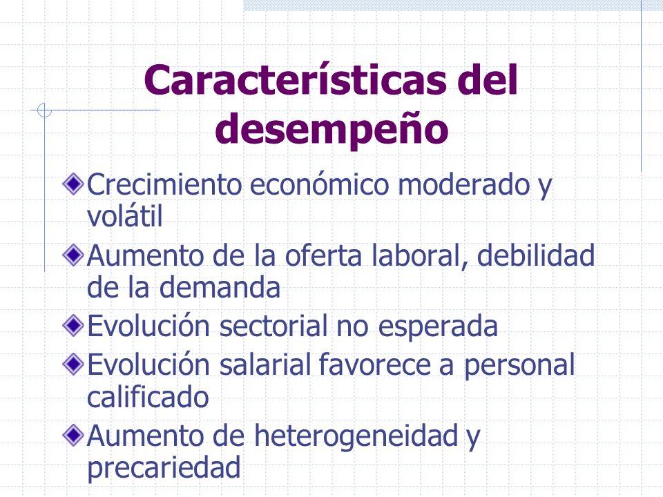 Características del desempeño Crecimiento económico moderado y volátil Aumento de la oferta laboral, debilidad de la demanda Evolución sectorial no esperada Evolución salarial favorece a personal calificado Aumento de heterogeneidad y precariedad