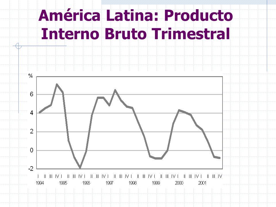 América Latina: Producto Interno Bruto Trimestral