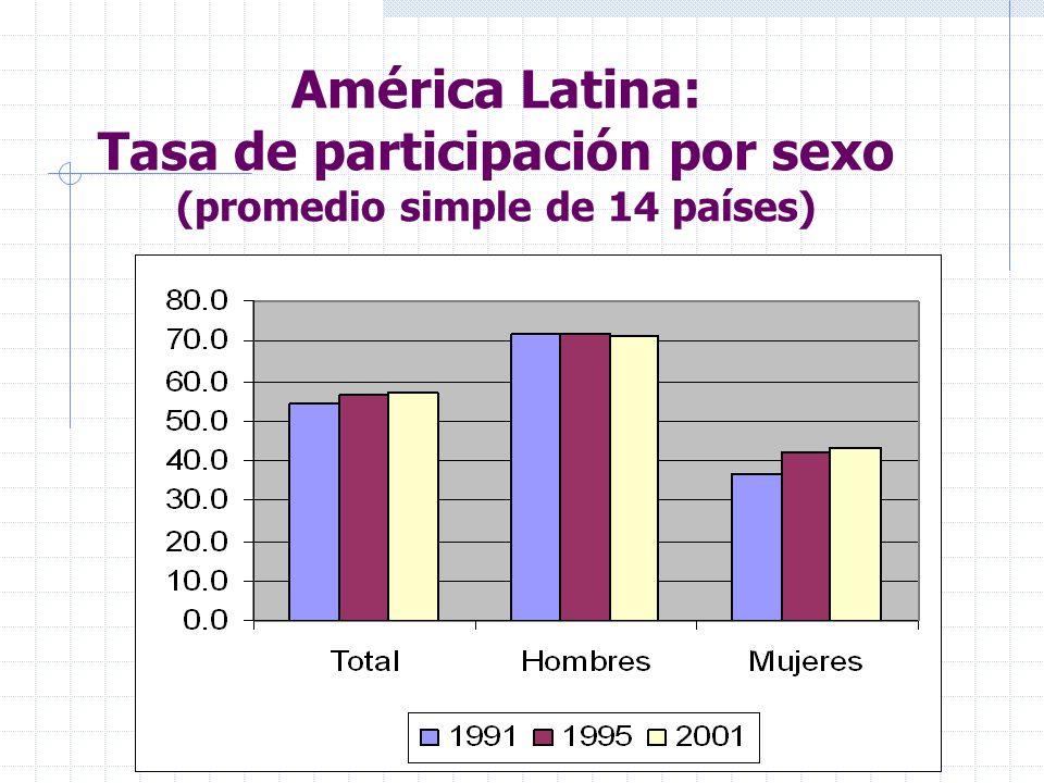 América Latina: Tasa de participación por sexo (promedio simple de 14 países)