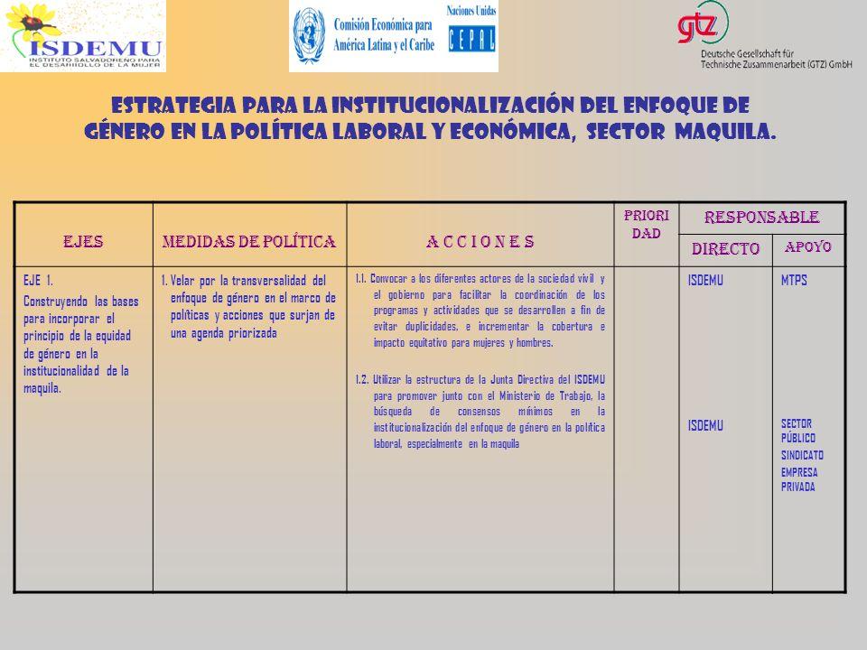 Estrategia para la institucionalización del enfoque de género en la política laboral y económica, sector maquila. EJESMEDIDAS DE POLÍTICAA C C I O N E