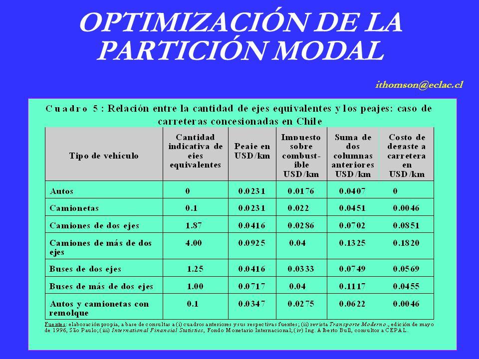 OPTIMIZACIÓN DE LA PARTICIÓN MODAL ithomson@eclac.cl