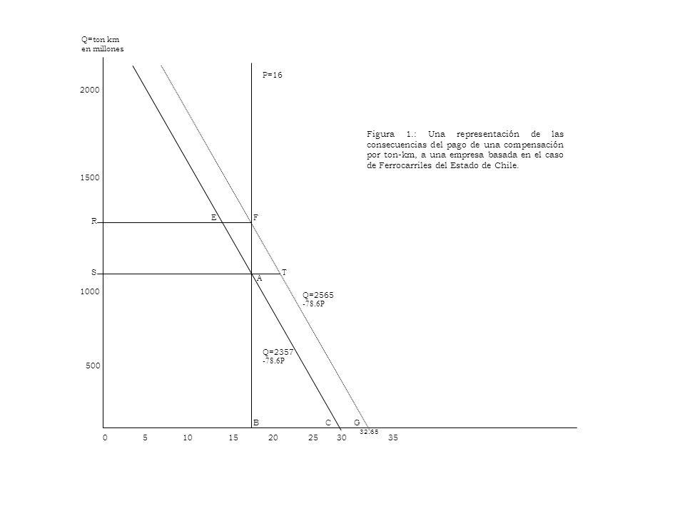 Figura 1.: Una representación de las consecuencias del pago de una compensación por ton-km, a una empresa basada en el caso de Ferrocarriles del Estado de Chile.