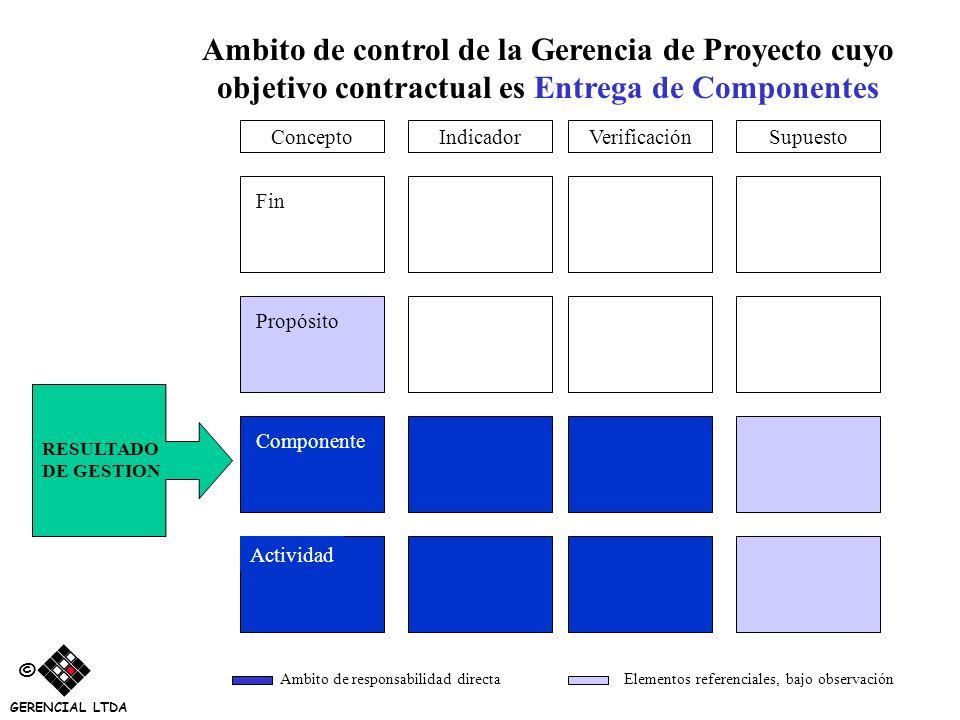 Ambito de control de la Gerencia de Proyecto cuyo objetivo contractual es Entrega de Componentes VerificaciónSupuestoIndicador Fin Propósito Component