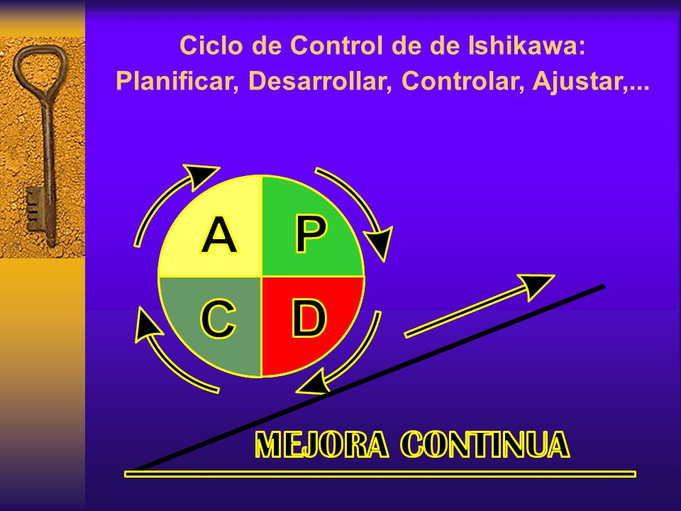 Ciclo de Control de de Ishikawa: Planificar, Desarrollar, Controlar, Ajustar,...