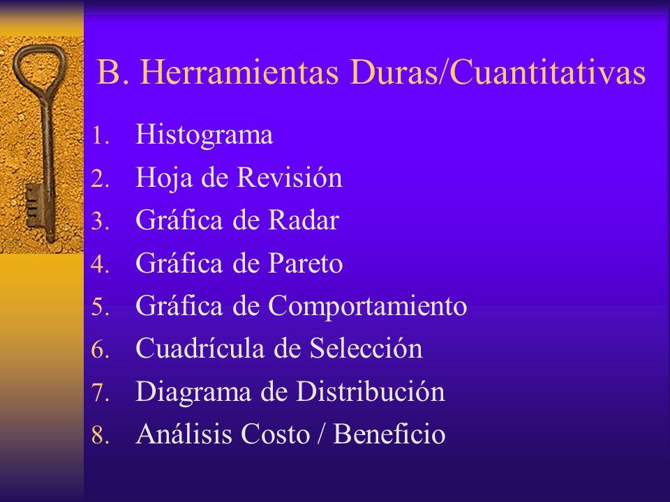 B. Herramientas Duras/Cuantitativas 1. Histograma 2. Hoja de Revisión 3. Gráfica de Radar 4. Gráfica de Pareto 5. Gráfica de Comportamiento 6. Cuadríc