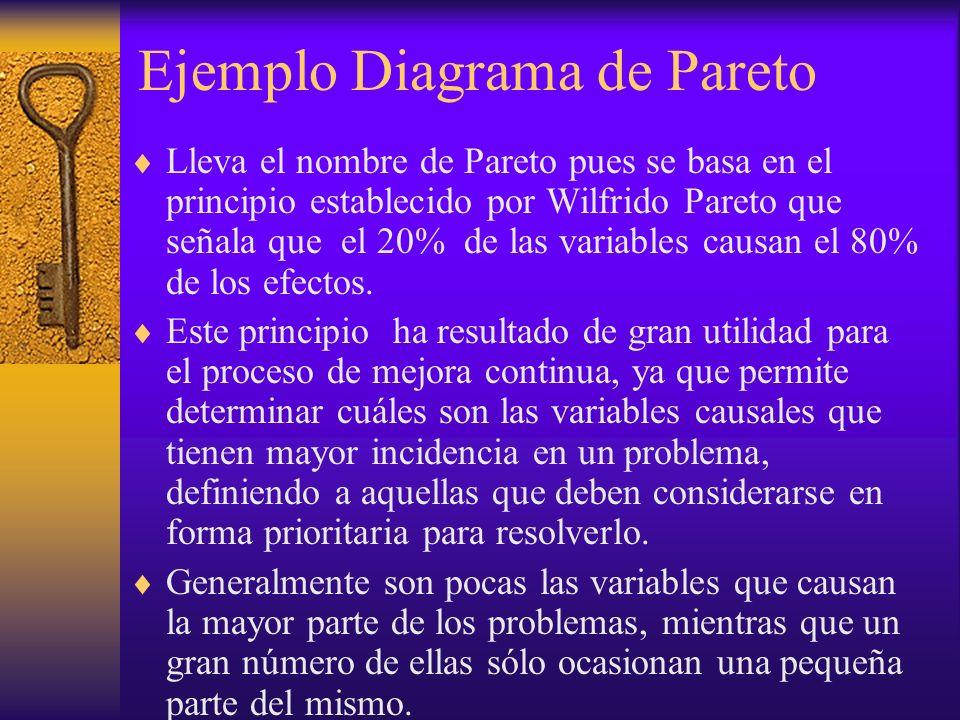 Ejemplo Diagrama de Pareto Lleva el nombre de Pareto pues se basa en el principio establecido por Wilfrido Pareto que señala que el 20% de las variabl