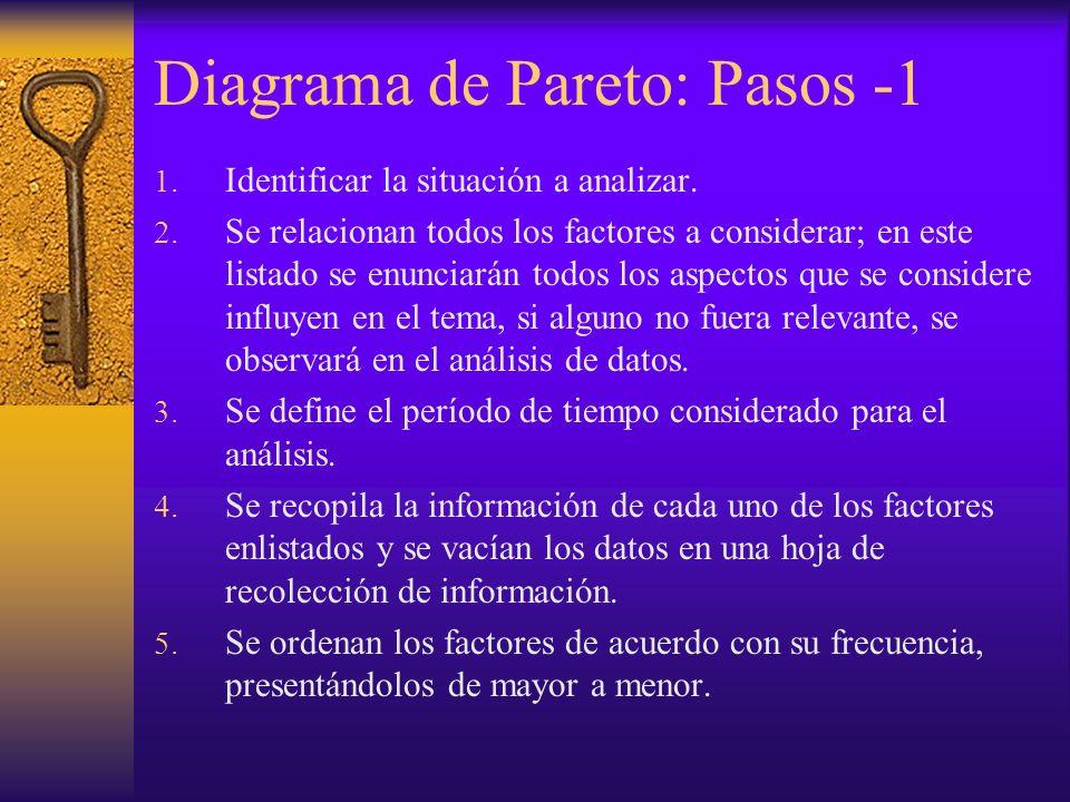 Diagrama de Pareto: Pasos -1 1. Identificar la situación a analizar. 2. Se relacionan todos los factores a considerar; en este listado se enunciarán t