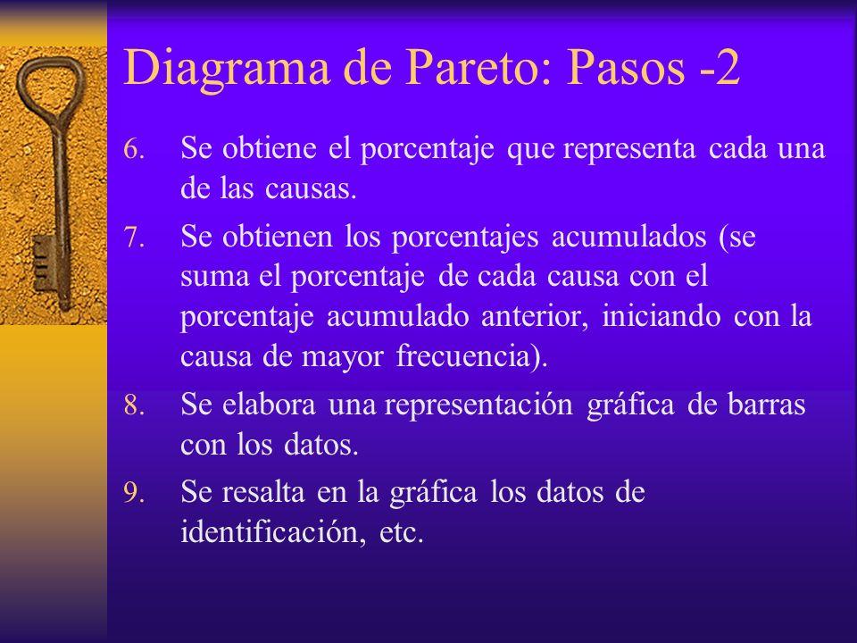 Diagrama de Pareto: Pasos -2 6. Se obtiene el porcentaje que representa cada una de las causas. 7. Se obtienen los porcentajes acumulados (se suma el