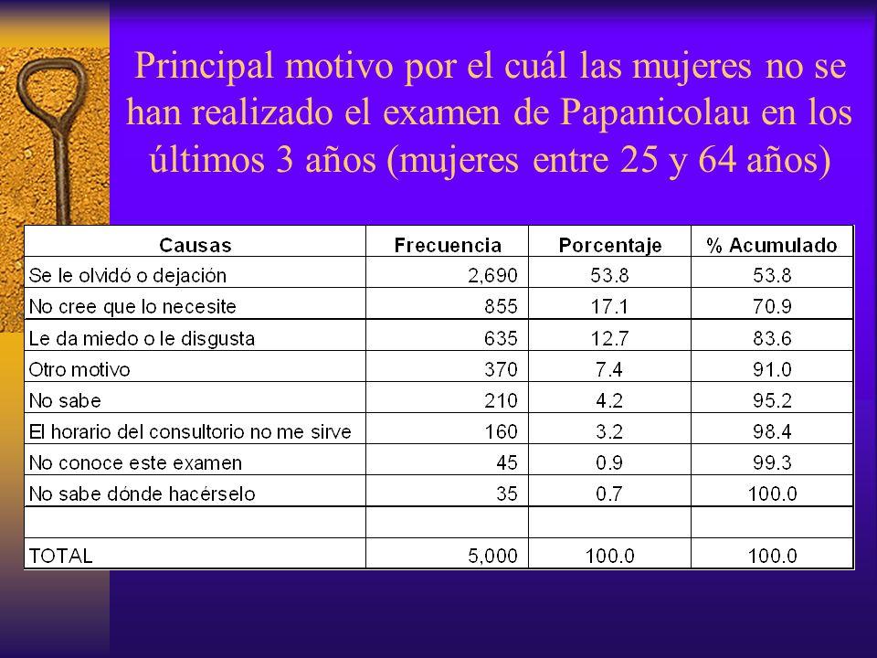 Principal motivo por el cuál las mujeres no se han realizado el examen de Papanicolau en los últimos 3 años (mujeres entre 25 y 64 años)