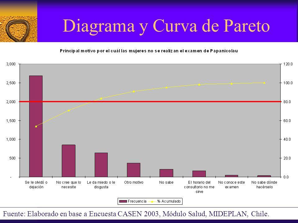 Diagrama y Curva de Pareto Fuente: Elaborado en base a Encuesta CASEN 2003, Módulo Salud, MIDEPLAN, Chile.