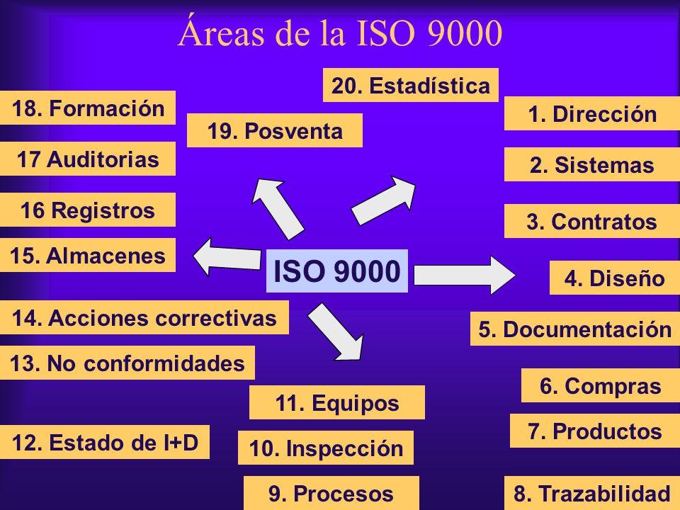 ISO 9000 1. Dirección 2. Sistemas 3. Contratos 4. Diseño 9. Procesos8. Trazabilidad 7. Productos 5. Documentación 6. Compras 14. Acciones correctivas