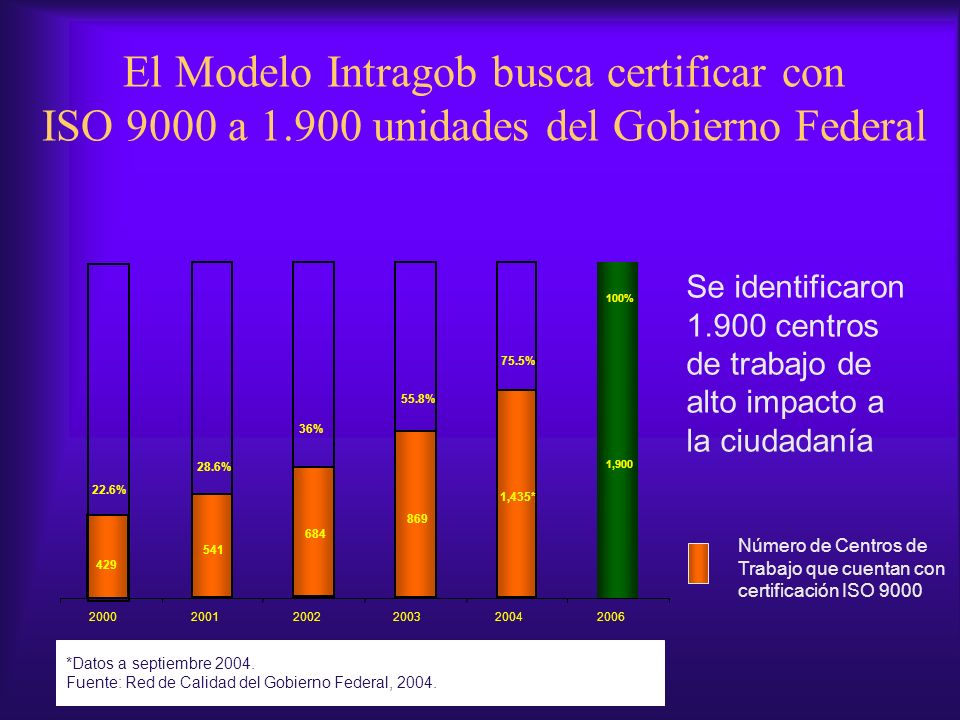 *Datos a septiembre 2004. Fuente: Red de Calidad del Gobierno Federal, 2004. Número de Centros de Trabajo que cuentan con certificación ISO 9000 429 5