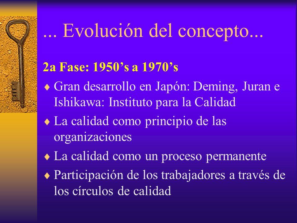 ... Evolución del concepto... 2a Fase: 1950s a 1970s Gran desarrollo en Japón: Deming, Juran e Ishikawa: Instituto para la Calidad La calidad como pri