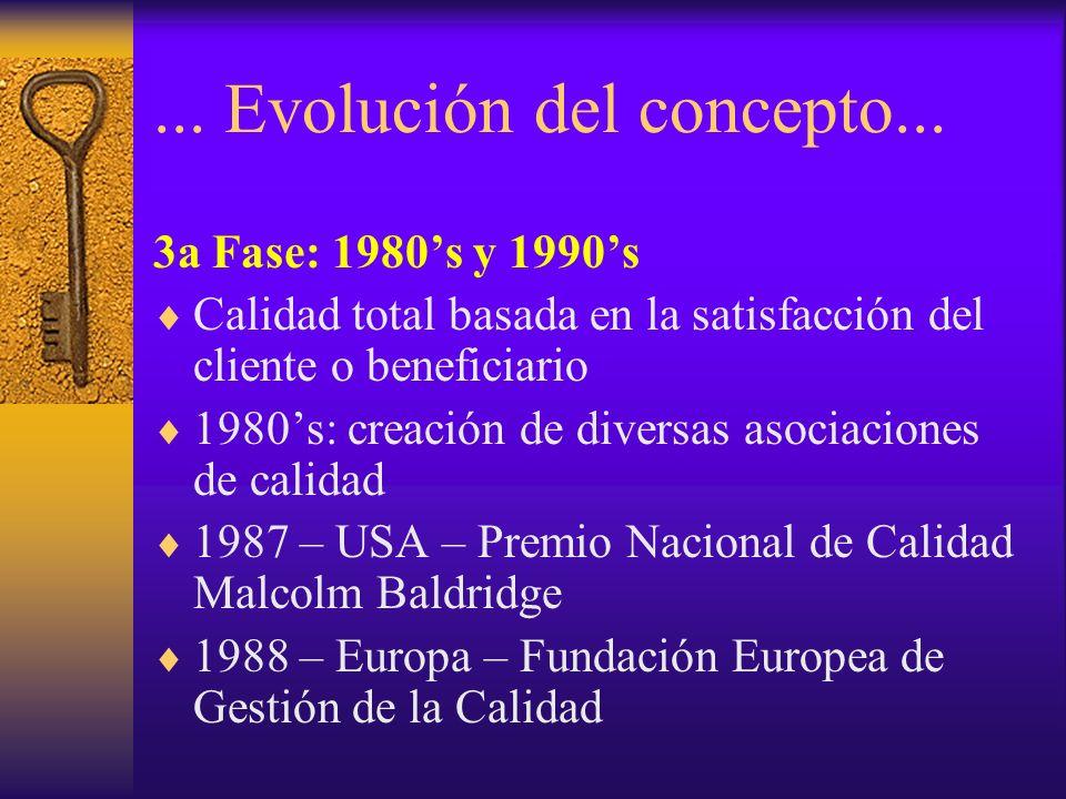 ... Evolución del concepto... 3a Fase: 1980s y 1990s Calidad total basada en la satisfacción del cliente o beneficiario 1980s: creación de diversas as