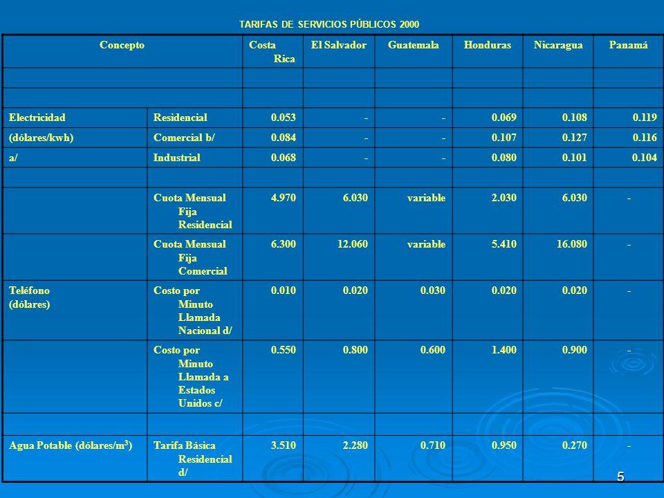 5 TARIFAS DE SERVICIOS PÚBLICOS 2000 ConceptoCosta Rica El SalvadorGuatemalaHondurasNicaraguaPanamá ElectricidadResidencial0.053--0.0690.1080.119 (dól
