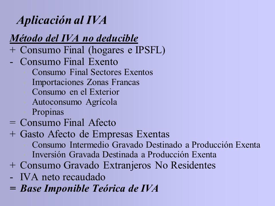 Aplicación al IVA Método del IVA no deducible +Consumo Final (hogares e IPSFL) -Consumo Final Exento Consumo Final Sectores Exentos Importaciones Zona