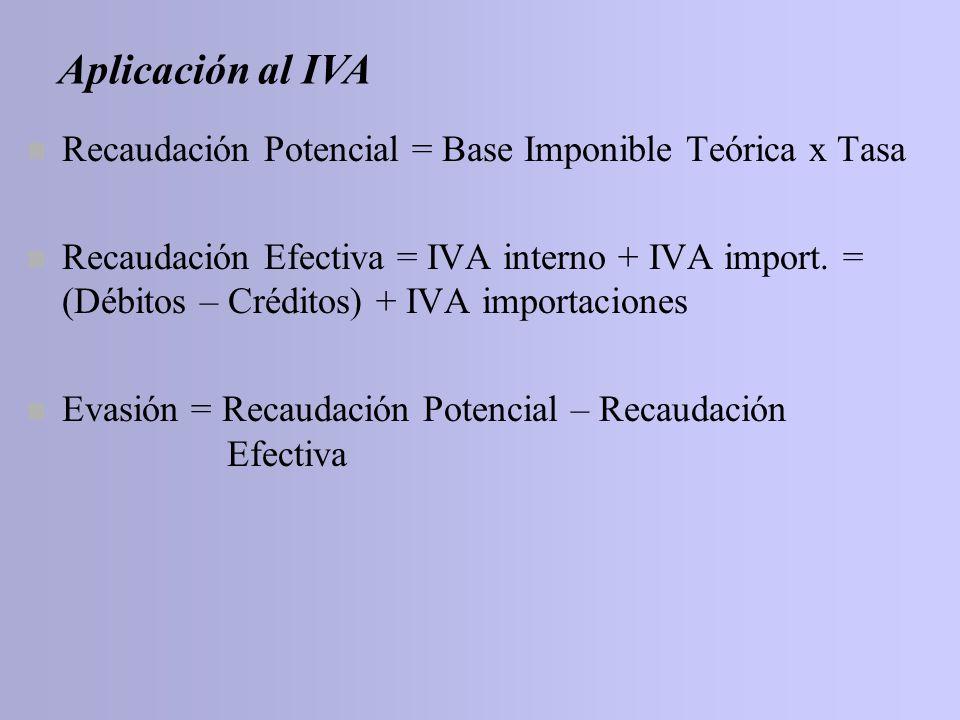 n Recaudación Potencial = Base Imponible Teórica x Tasa n Recaudación Efectiva = IVA interno + IVA import. = (Débitos – Créditos) + IVA importaciones
