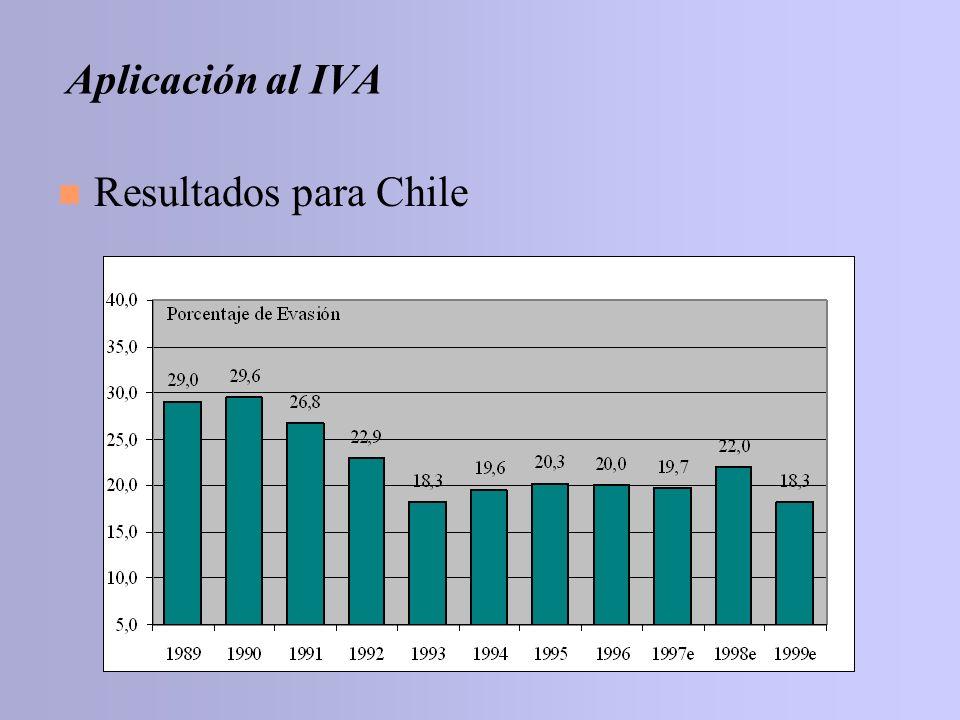 n Resultados para Chile Aplicación al IVA