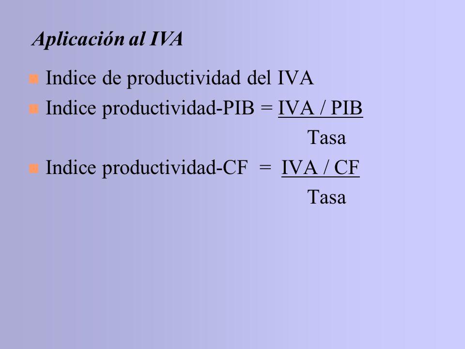 n Indice de productividad del IVA n Indice productividad-PIB = IVA / PIB Tasa n Indice productividad-CF = IVA / CF Tasa Aplicación al IVA