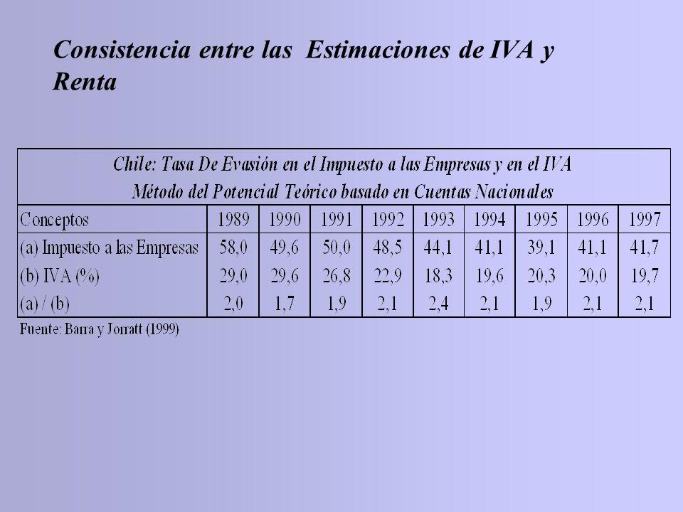 Consistencia entre las Estimaciones de IVA y Renta