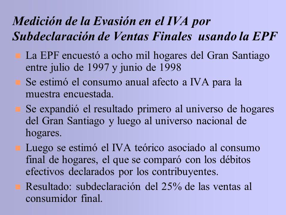 n La EPF encuestó a ocho mil hogares del Gran Santiago entre julio de 1997 y junio de 1998 n Se estimó el consumo anual afecto a IVA para la muestra e