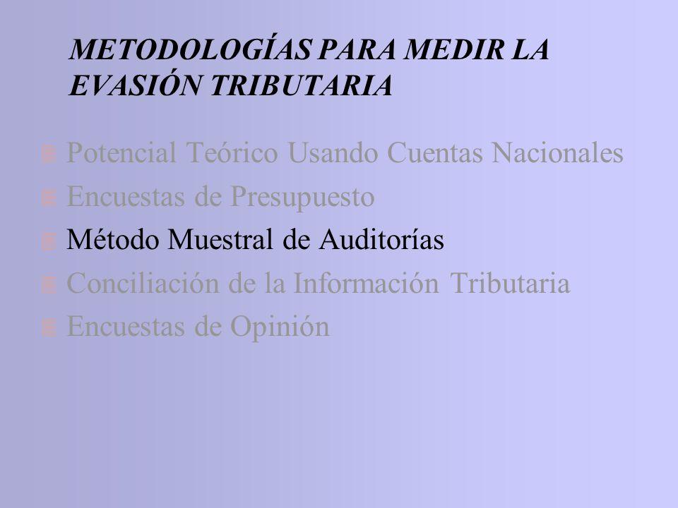 METODOLOGÍAS PARA MEDIR LA EVASIÓN TRIBUTARIA 3 Potencial Teórico Usando Cuentas Nacionales 3 Encuestas de Presupuesto 3 Método Muestral de Auditorías